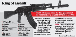 Russia India US AK103 UniqueTimes